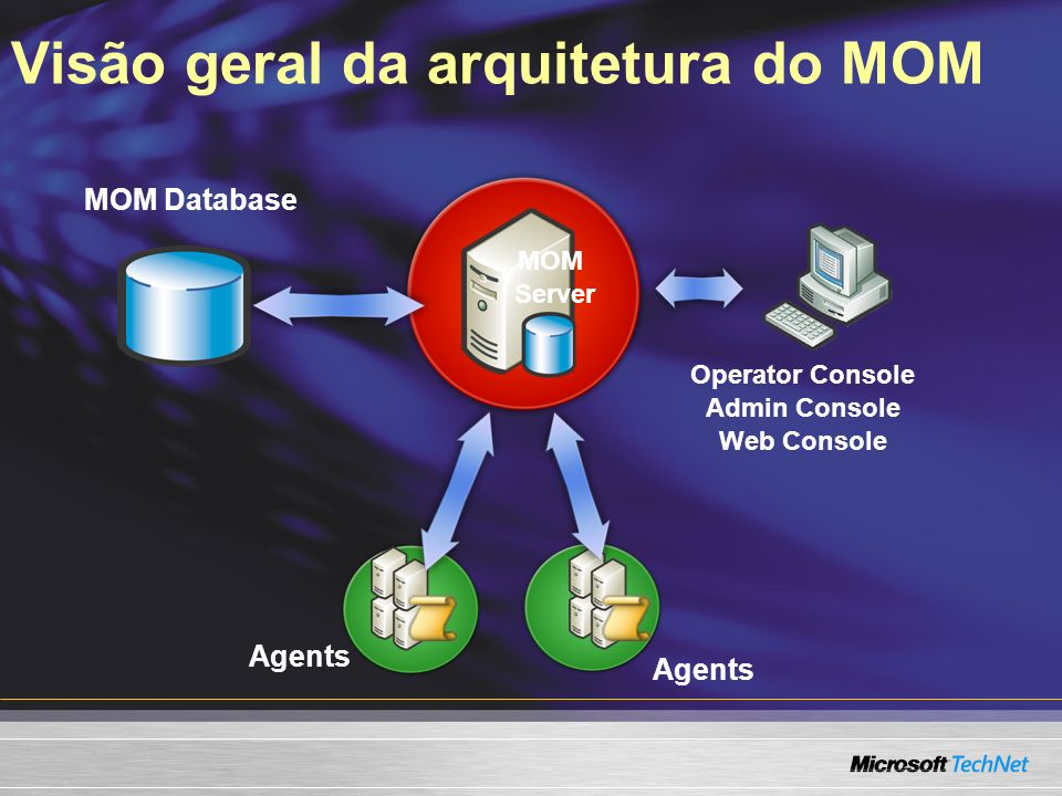 Visão geral da arquitetura do MOM Agents Operator Console Admin Console Web Console MOM Server MOM Database