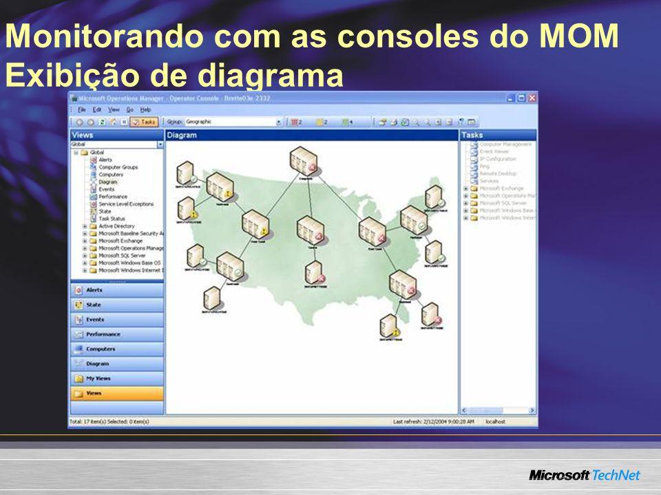 Monitorando com as consoles do MOM Exibição de diagrama