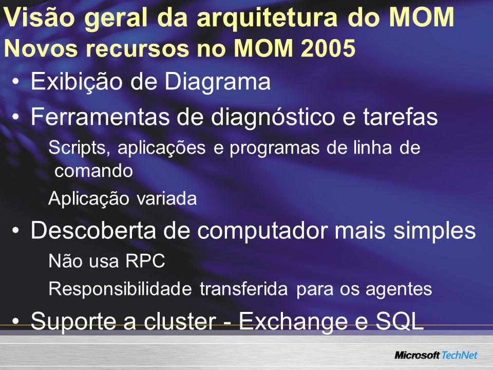 Visão geral da arquitetura do MOM Novidades no MOM 2005 – capacidade Recurso MOM 2000 MOM 2000 SP1 MOM 2005 Computadores gerenciados em um Management group 1,0002,0003,500 Computadores gerenciados por Management Server 7001,0001,200 Computadores gerenciados por Console 6,00020,00035,000