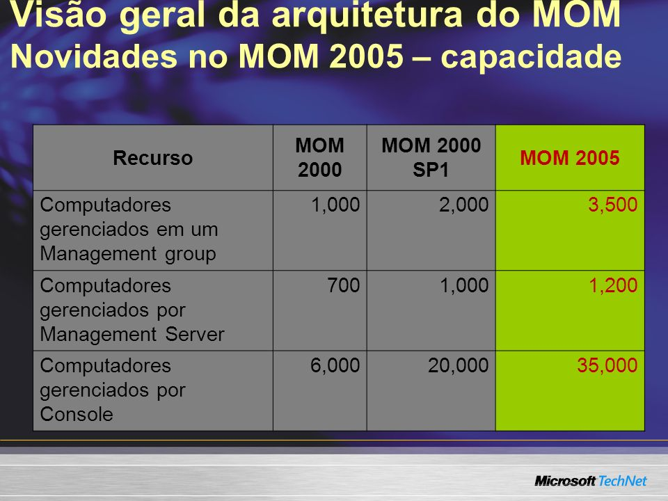 Visão geral da arquitetura do MOM Novidade no MOM 2005 – Interface de usuário Consoles separadas Administrator, para configurar o MOM Operador, para monitorar a rede Arquitetura de relatórios SQL Reporting Services Neutralidade de idioma Monitora servidores multi-língua