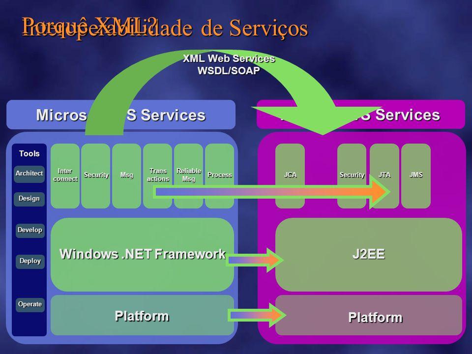 Mudar para Service-Orientation Nesta óptica, o que é um Serviço .