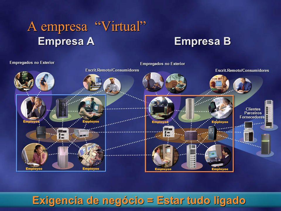 Empresa A A empresa Virtual Escrit.Remoto/Consumidores Empregados no Exterior Empresa B ClientesParceirosFornecedores Escrit.Remoto/Consumidores Empregados no Exterior Exigencia de negócio = Estar tudo ligado