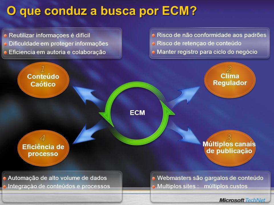 O que conduz a busca por ECM? ECM Reutilizar informaçoes é difícil Dificuldade em proteger informações Eficiencia em autoria e colaboração Risco de nã