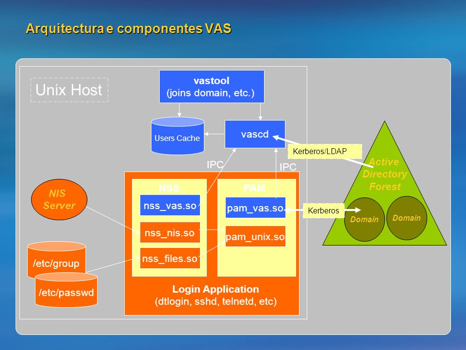 Arquitectura e componentes VAS pam_vas.so vascd vastool (joins domain, etc.) Users Cache Domain Active Directory Forest Domain nss_vas.so IPC nss_file