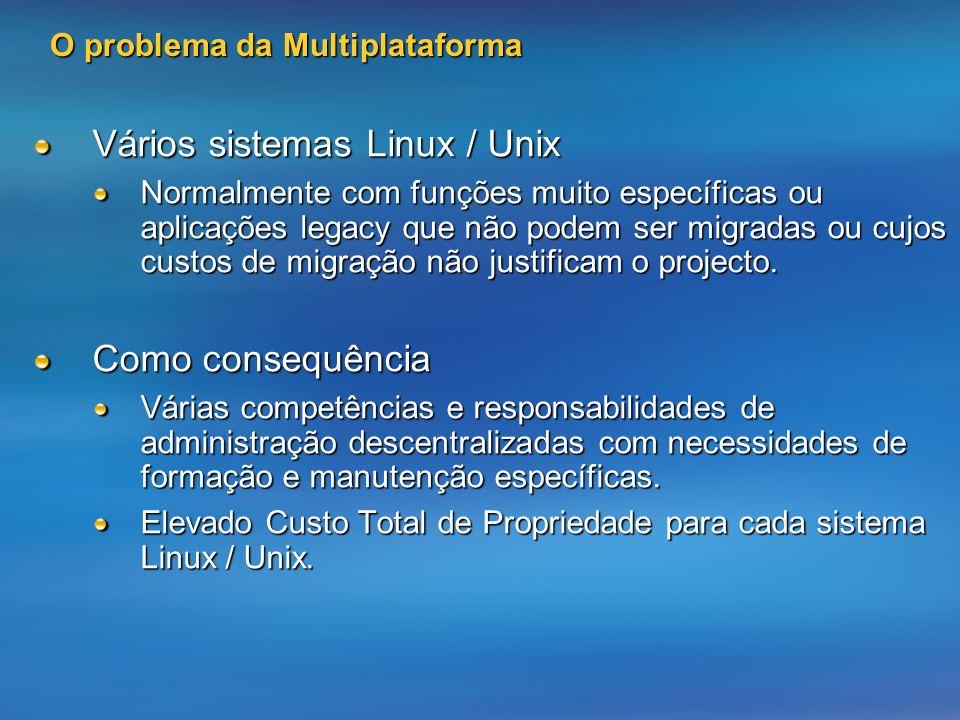 O problema da Multiplataforma Vários sistemas Linux / Unix Normalmente com funções muito específicas ou aplicações legacy que não podem ser migradas ou cujos custos de migração não justificam o projecto.