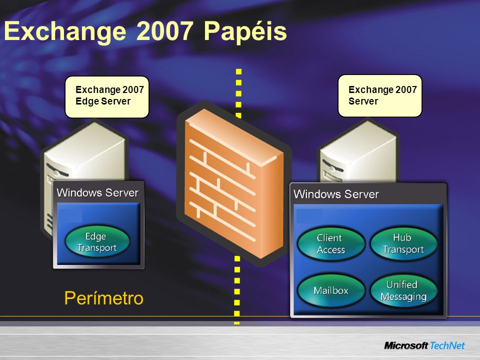Exchange 2007 Topologia Enterprise Rede corporativa Outros SMTP Servers Hub Transport RoutingPolicy Applications: OWA, Outlook Anywhere Protocols: EAS, POP, IMAP, Outlook Anywhere Programmability: Web services, Web parts Client Access Edge Transport Routing Hygiene PBX or VoIP I N T E R N E T Mailbox Public Folders Voice Messaging Unified Messaging Fax