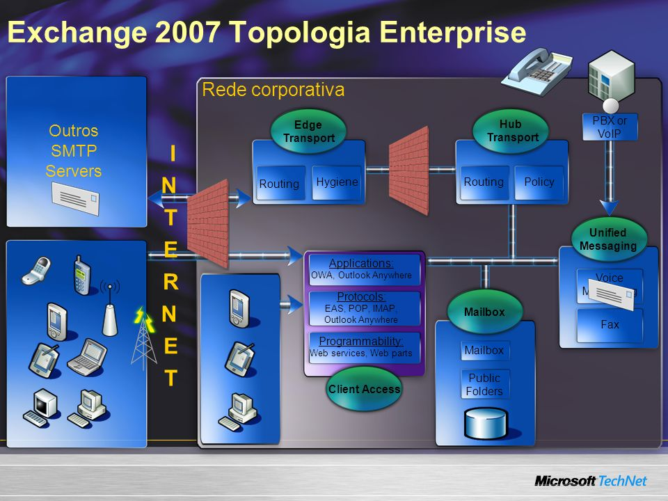 Exchange 2007 Topologia Enterprise Rede corporativa Outros SMTP Servers Hub Transport RoutingPolicy Applications: OWA, Outlook Anywhere Protocols: EAS