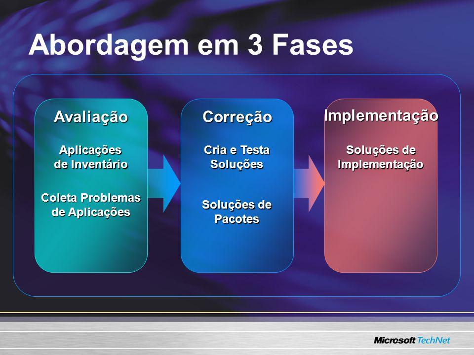 Abordagem em 3 Fases AvaliaçãoCorreçãoImplementação Aplicações de Inventário Coleta Problemas de Aplicações Soluções de Pacotes Implementação Cria e Testa Soluções