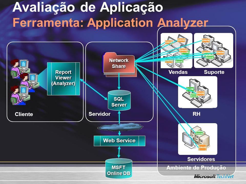 Ambiente de Produção Network Share Avaliação de Aplicação Ferramenta: Application Analyzer VendasSuporte Servidores RH Collector DCOM Windows Firewall