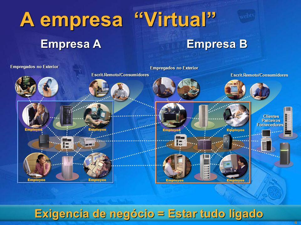 4 Empresa A A empresa Virtual Escrit.Remoto/Consumidores Empregados no Exterior Empresa B ClientesParceirosFornecedores Escrit.Remoto/Consumidores Empregados no Exterior Exigencia de negócio = Estar tudo ligado