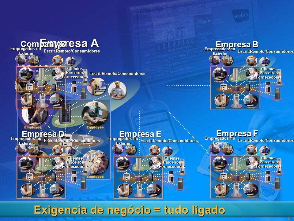 4 Empresa A A empresa Virtual Escrit.Remoto/Consumidores Empregados no Exterior Empresa B ClientesParceirosFornecedores Escrit.Remoto/Consumidores Emp
