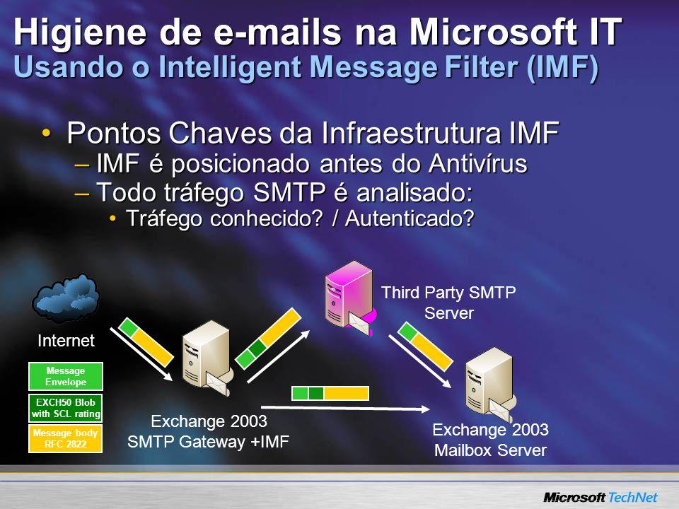 Higiene de e-mails na Microsoft IT Usando o Intelligent Message Filter (IMF) Pontos Chaves da Infraestrutura IMFPontos Chaves da Infraestrutura IMF –I