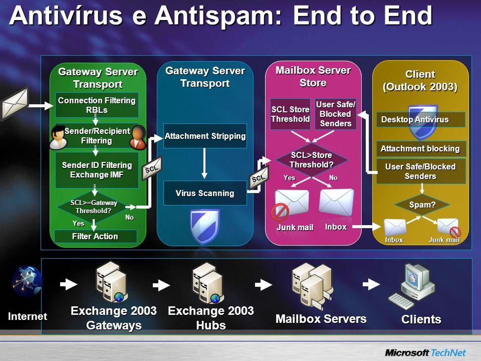 Exchange 2003 Gateways Exchange 2003 Hubs Mailbox Servers Clients Antivírus e Antispam: End to End Gateway Server Transport SCL>=GatewayThreshold? Sen