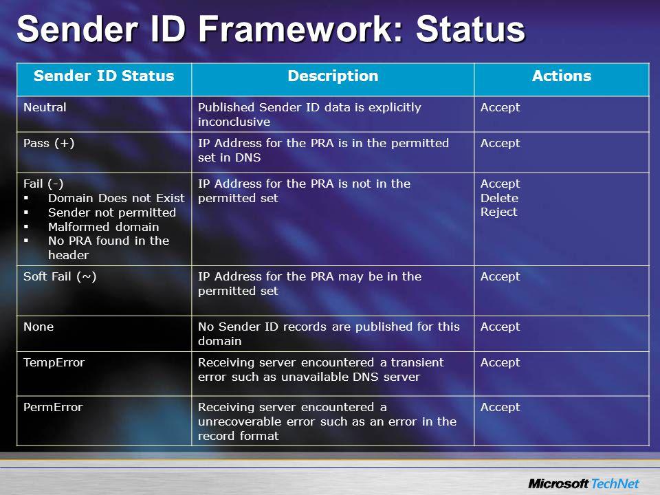 Sender ID Framework: Status Sender ID StatusDescriptionActions NeutralPublished Sender ID data is explicitly inconclusive Accept Pass (+)IP Address fo