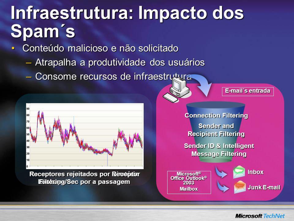 Infraestrutura: Impacto dos Spam´s Conteúdo malicioso e não solicitadoConteúdo malicioso e não solicitado –Atrapalha a produtividade dos usuários –Con