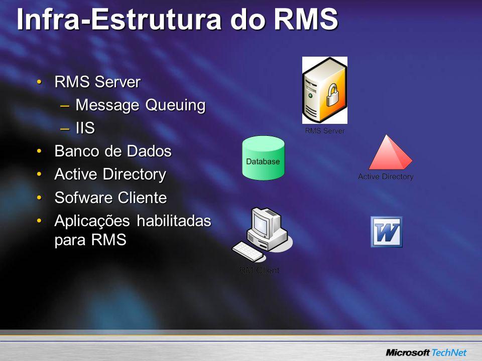 Infra-Estrutura do RMS RMS ServerRMS Server –Message Queuing –IIS Banco de DadosBanco de Dados Active DirectoryActive Directory Sofware ClienteSofware