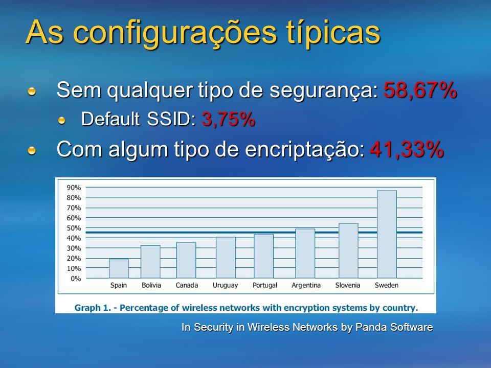 As configurações típicas Sem qualquer tipo de segurança: 58,67% Default SSID: 3,75% Com algum tipo de encriptação: 41,33% In Security in Wireless Netw