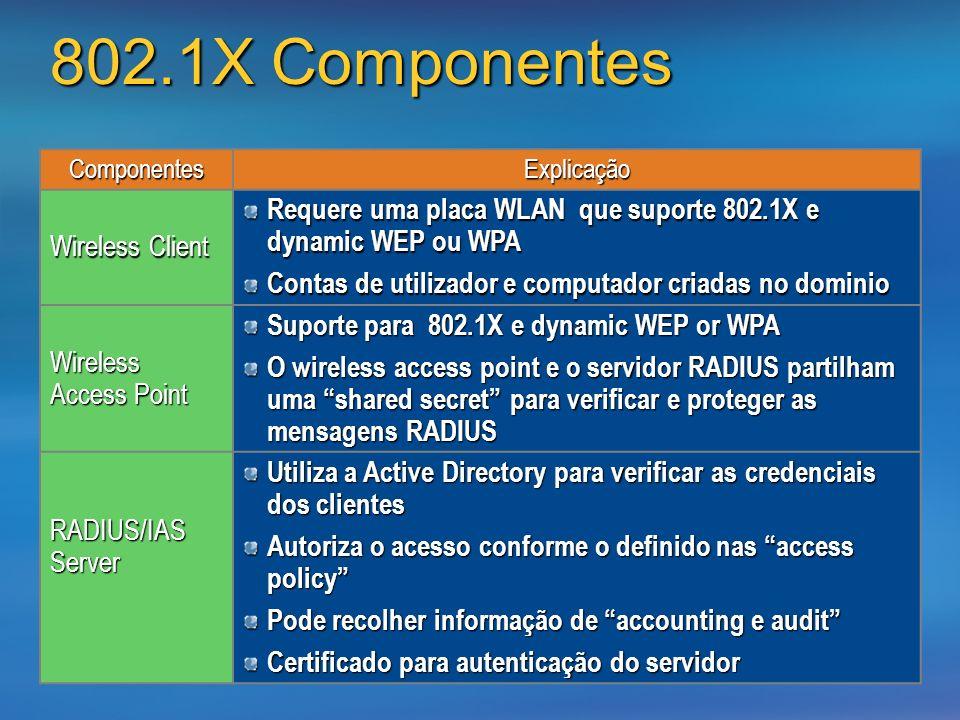 802.1X Componentes ComponentesExplicação Wireless Client Requere uma placa WLAN que suporte 802.1X e dynamic WEP ou WPA Contas de utilizador e computa