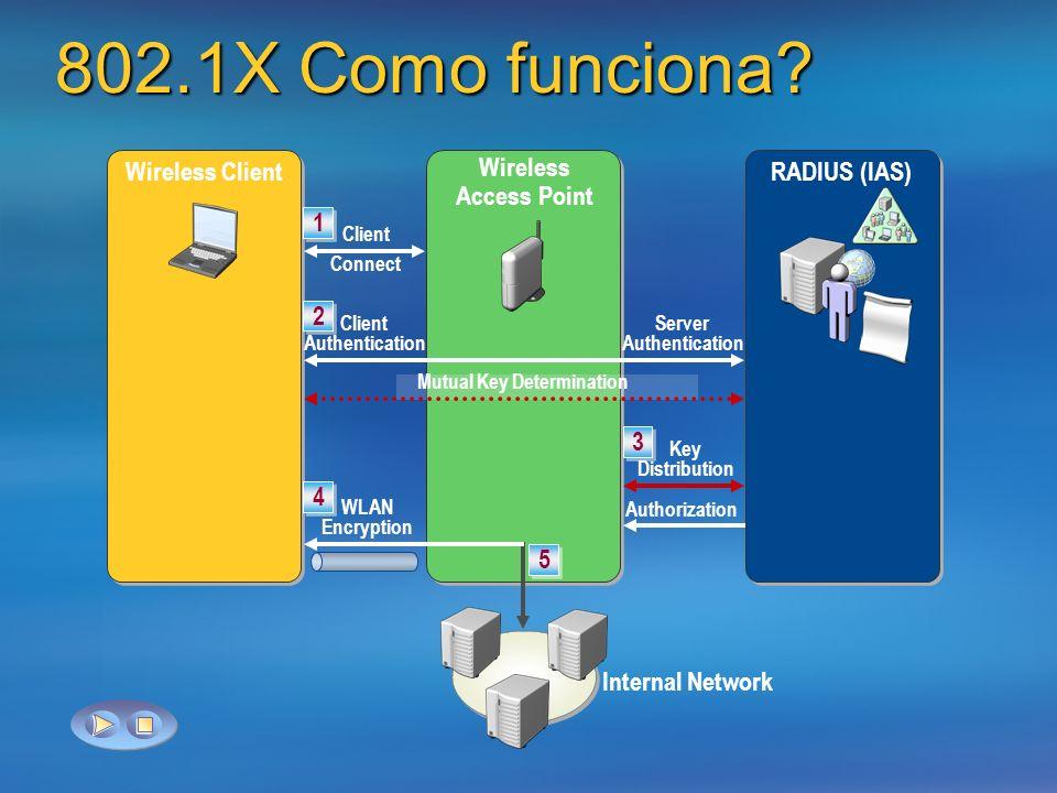 802.1X Como funciona? Wireless ClientRADIUS (IAS) 1 1 Client Connect Wireless Access Point 2 2 Client Authentication Server Authentication Mutual Key