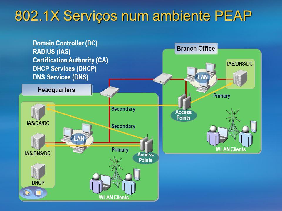 802.1X Serviços num ambiente PEAP Branch Office Headquarters WLAN Clients Domain Controller (DC) RADIUS (IAS) Certification Authority (CA) DHCP Servic