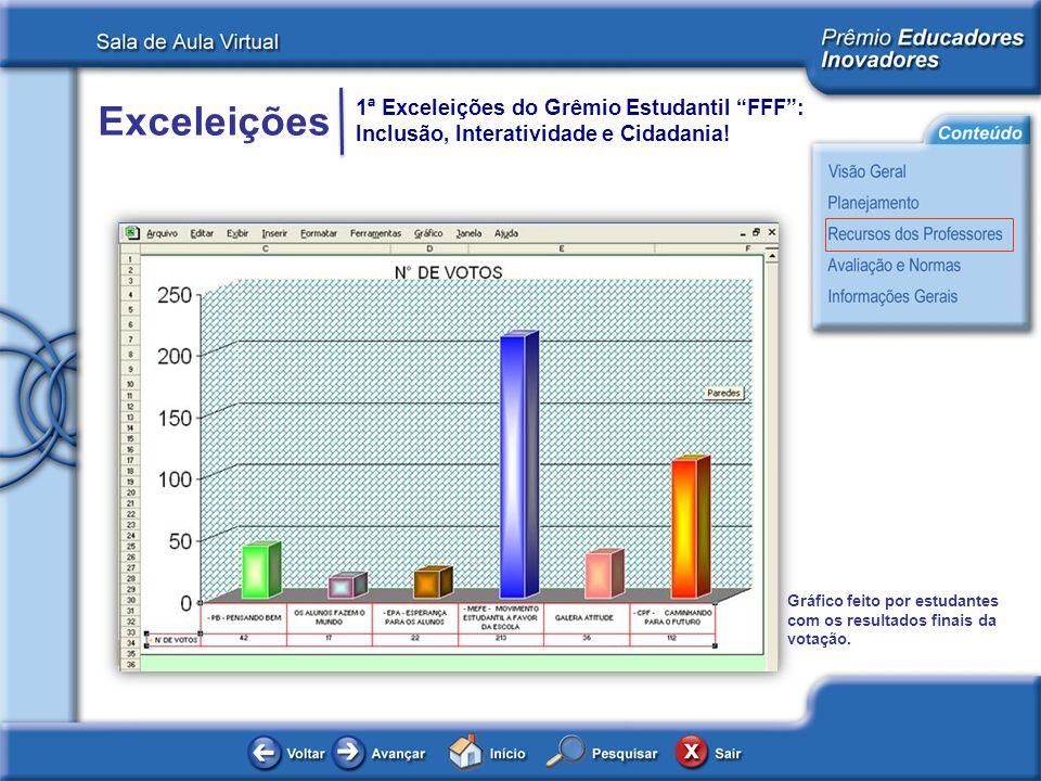 Exceleições 1ª Exceleições do Grêmio Estudantil FFF: Inclusão, Interatividade e Cidadania! Gráfico feito por estudantes com os resultados finais da vo