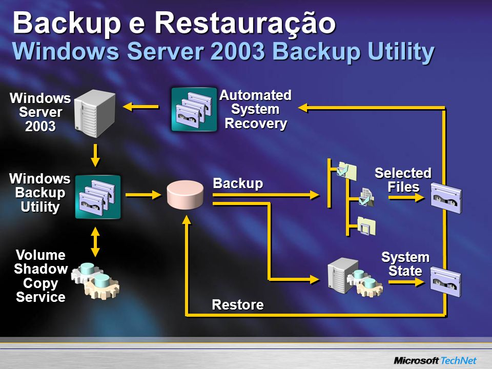 Selected Files System State Windows Server 2003 Windows Backup Utility Volume Shadow Copy Service Backup Backup e Restauração Windows Server 2003 Back