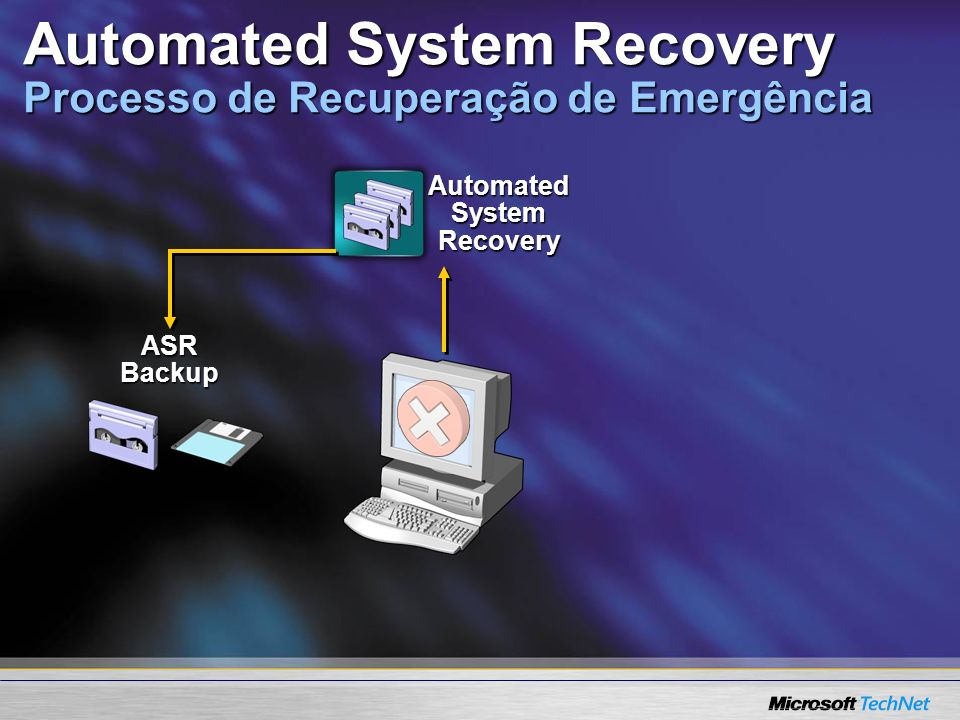 Automated System Recovery ASR Backup Automated System Recovery Processo de Recuperação de Emergência