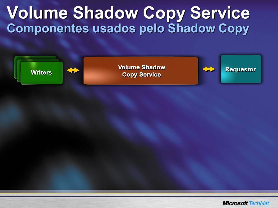 Requestor Volume Shadow Copy Service Writers Volume Shadow Copy Service Componentes usados pelo Shadow Copy