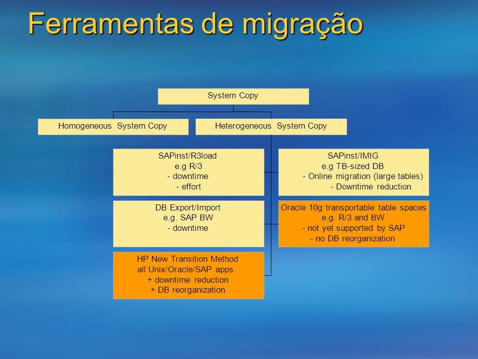 Ferramentas de migração SAPinst/R3load e.g R/3 - downtime - effort SAPinst/IMIG e.g TB-sized DB - Online migration (large tables) - Downtime reduction