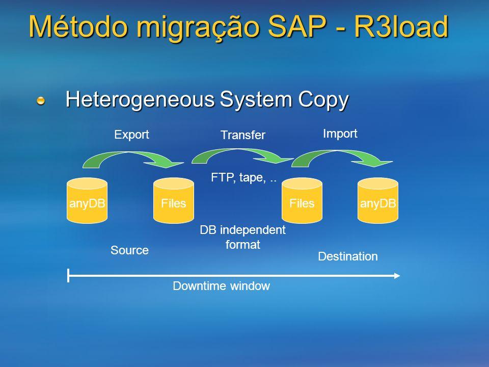 Método migração SAP - R3load Heterogeneous System Copy anyDB Source Files anyDB Destination Export Transfer Import FTP, tape,.. DB independent format