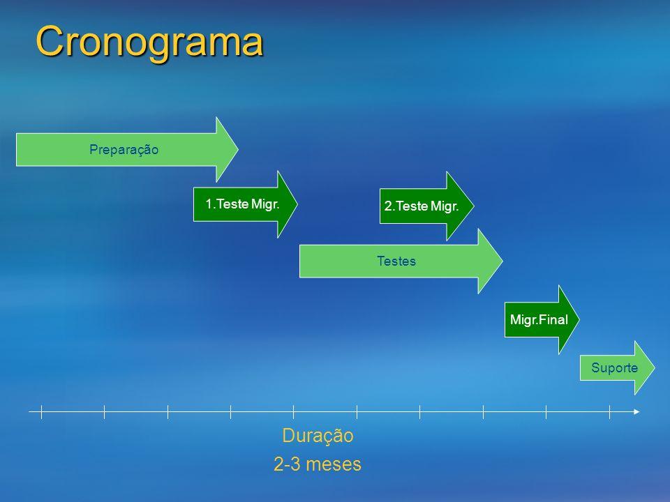 Cronograma Preparação Duração 2-3 meses 2.Teste Migr. Migr.Final Suporte Testes 1.Teste Migr.