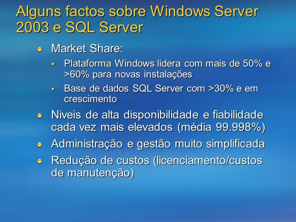 Alguns factos sobre Windows Server 2003 e SQL Server Market Share: Plataforma Windows lidera com mais de 50% e >60% para novas instalações Plataforma