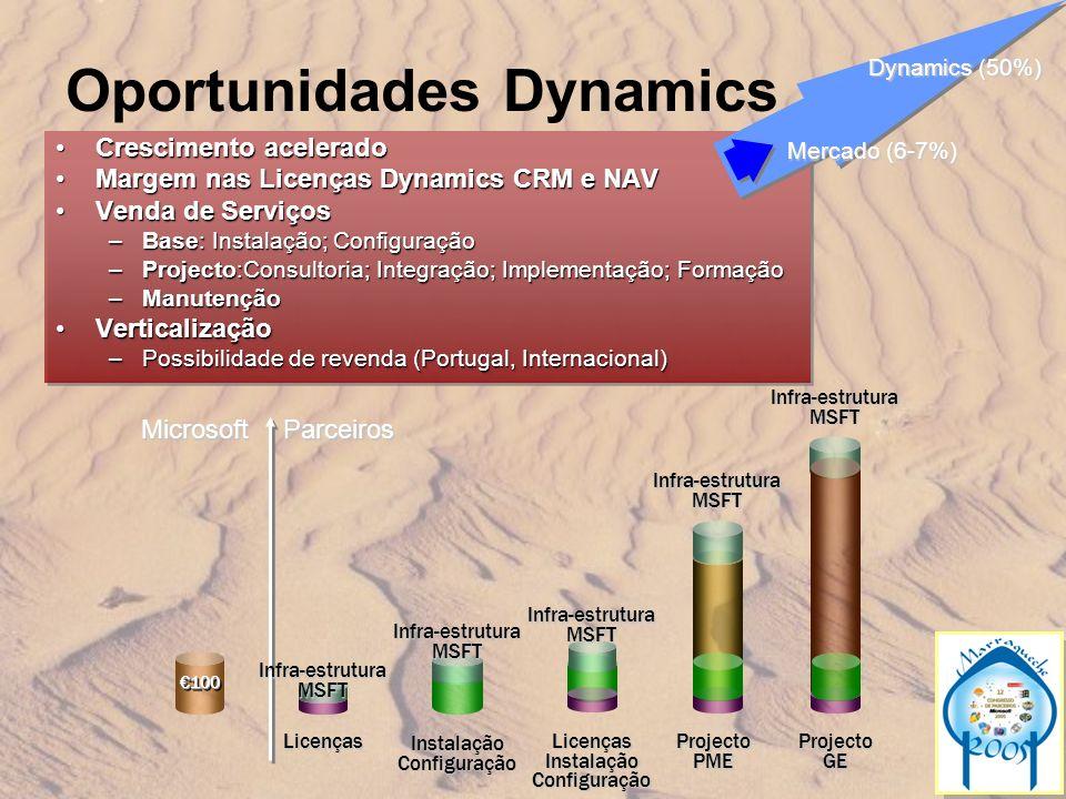 Oportunidades Dynamics Crescimento aceleradoCrescimento acelerado Margem nas Licenças Dynamics CRM e NAVMargem nas Licenças Dynamics CRM e NAV Venda d