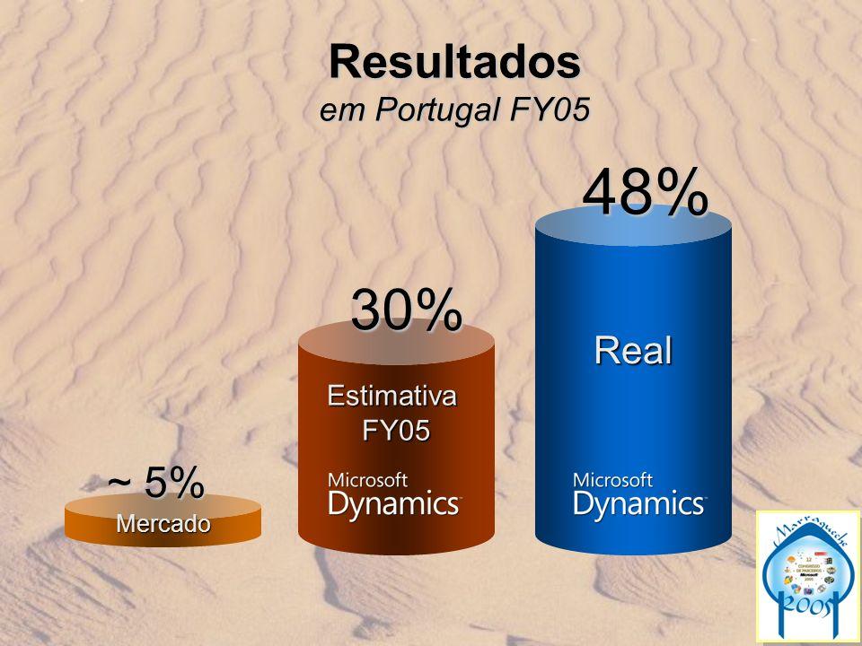 Resultados em Portugal FY05 Mercado ~ 5% EstimativaFY0530% Real48%