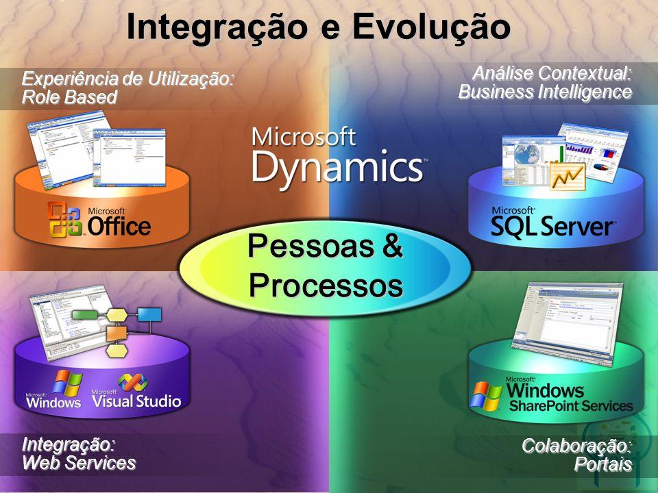 Integração: Web Services Experiência de Utilização: Role Based Colaboração:Portais Análise Contextual: Business Intelligence Integração e Evolução Pes
