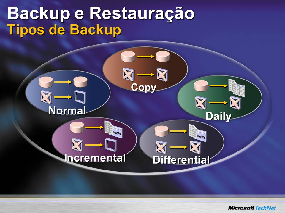 Copy Daily Normal Incremental Differential Backup e Restauração Tipos de Backup