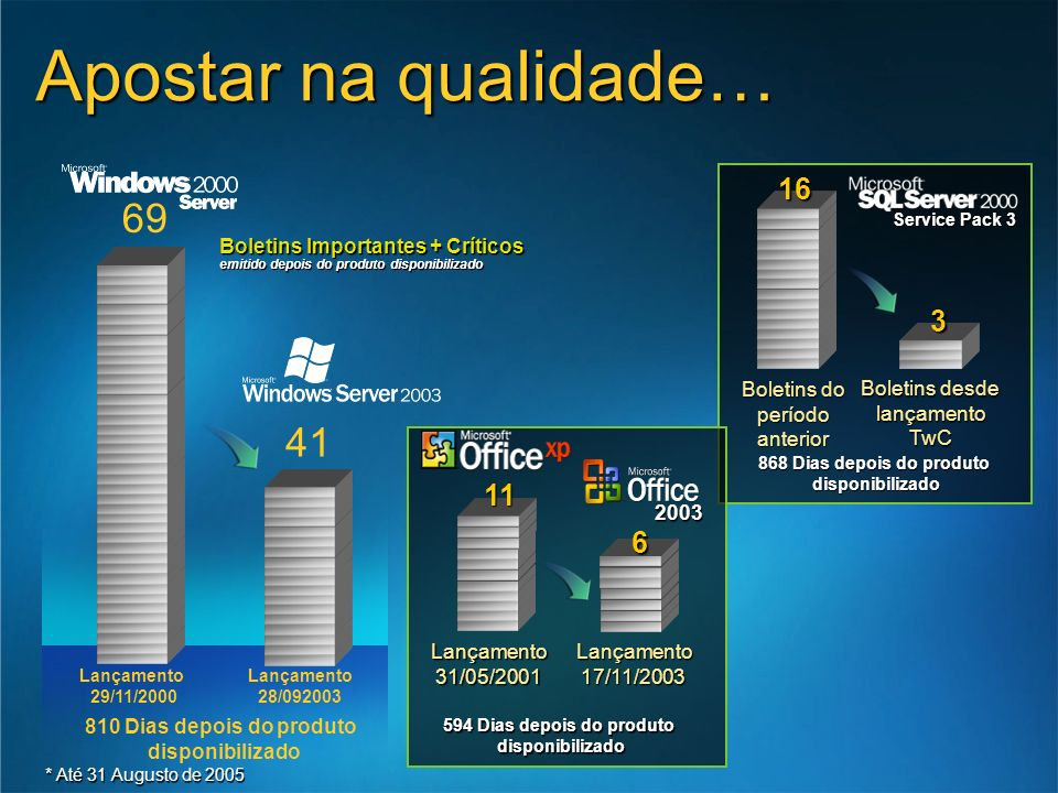 * Até 31 Augusto de 2005 Boletins desde lançamento TwC Service Pack 3 Boletins do período anterior 16 3 868 Dias depois do produto disponibilizado 200