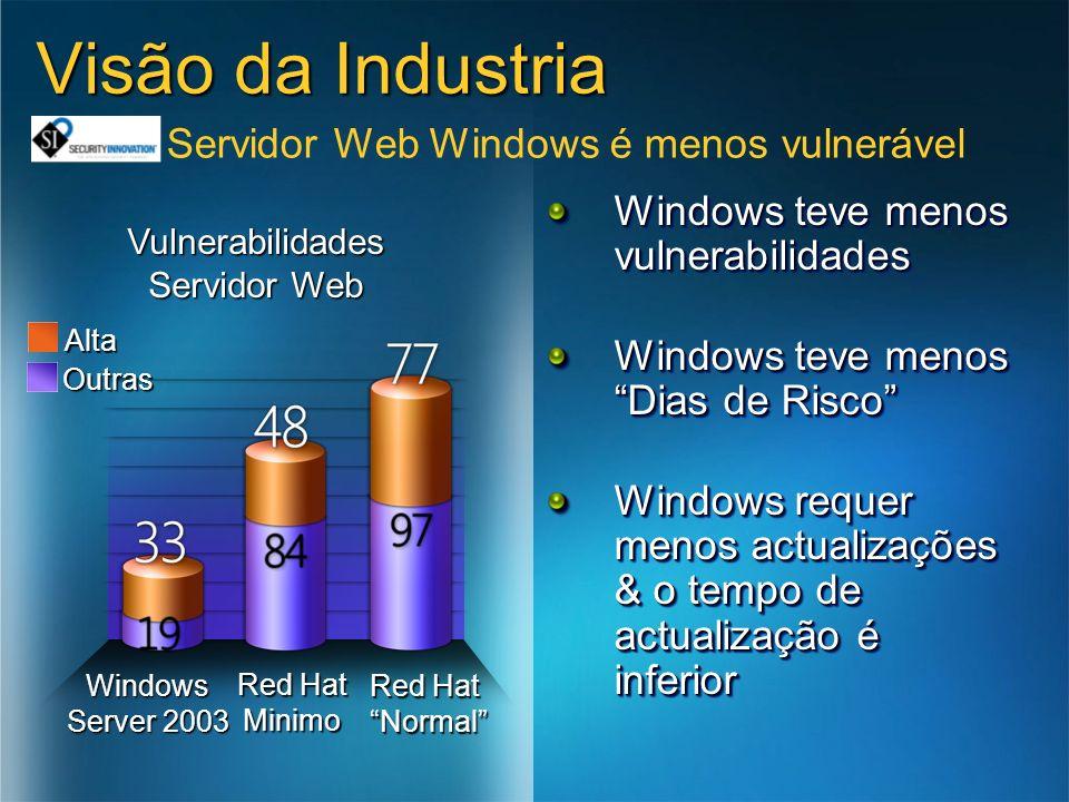 Servidor Web Windows é menos vulnerável Windows teve menos vulnerabilidades Windows teve menos Dias de Risco Windows requer menos actualizações & o te