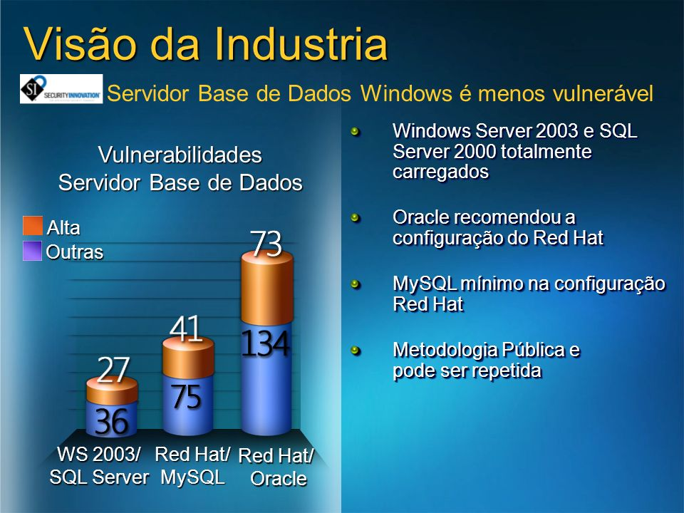 Servidor Base de Dados Windows é menos vulnerável Windows Server 2003 e SQL Server 2000 totalmente carregados Oracle recomendou a configuração do Red