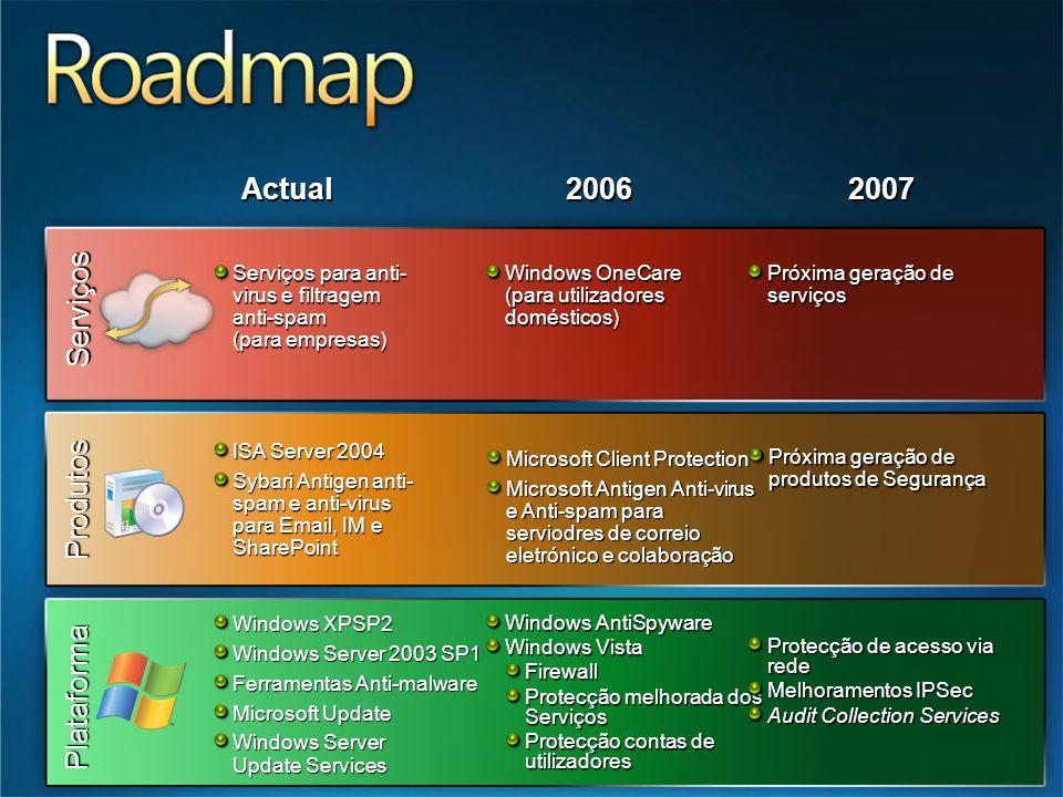 Serviços Plataforma Produtos Serviços para anti- virus e filtragem anti-spam (para empresas) ISA Server 2004 Sybari Antigen anti- spam e anti-virus pa