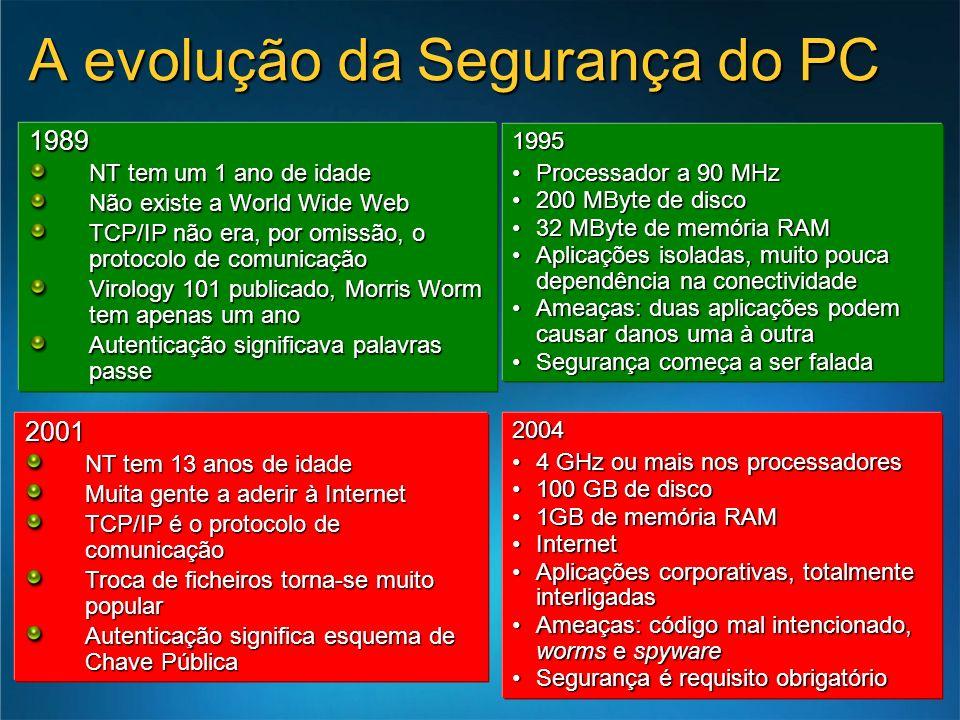 A evolução da Segurança do PC 2004 4 GHz ou mais nos processadores4 GHz ou mais nos processadores 100 GB de disco100 GB de disco 1GB de memória RAM1GB