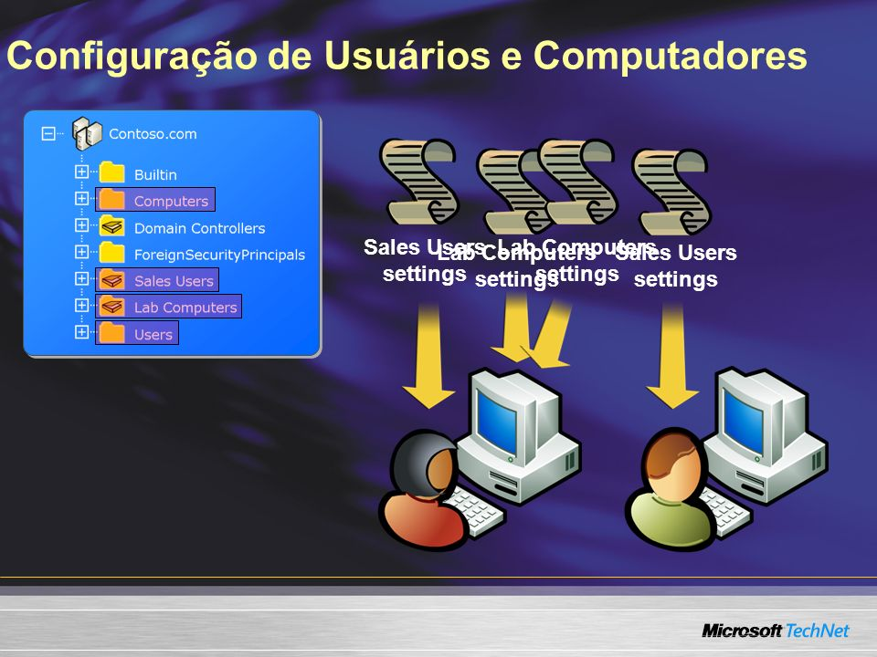 Sales Users settings Configuração de Usuários e Computadores Lab Computers settings Sales Users settings Lab Computers settings