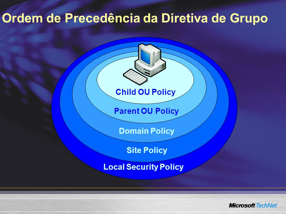 Local Security Policy Site Policy Domain Policy Parent OU Policy Child OU Policy Ordem de Precedência da Diretiva de Grupo