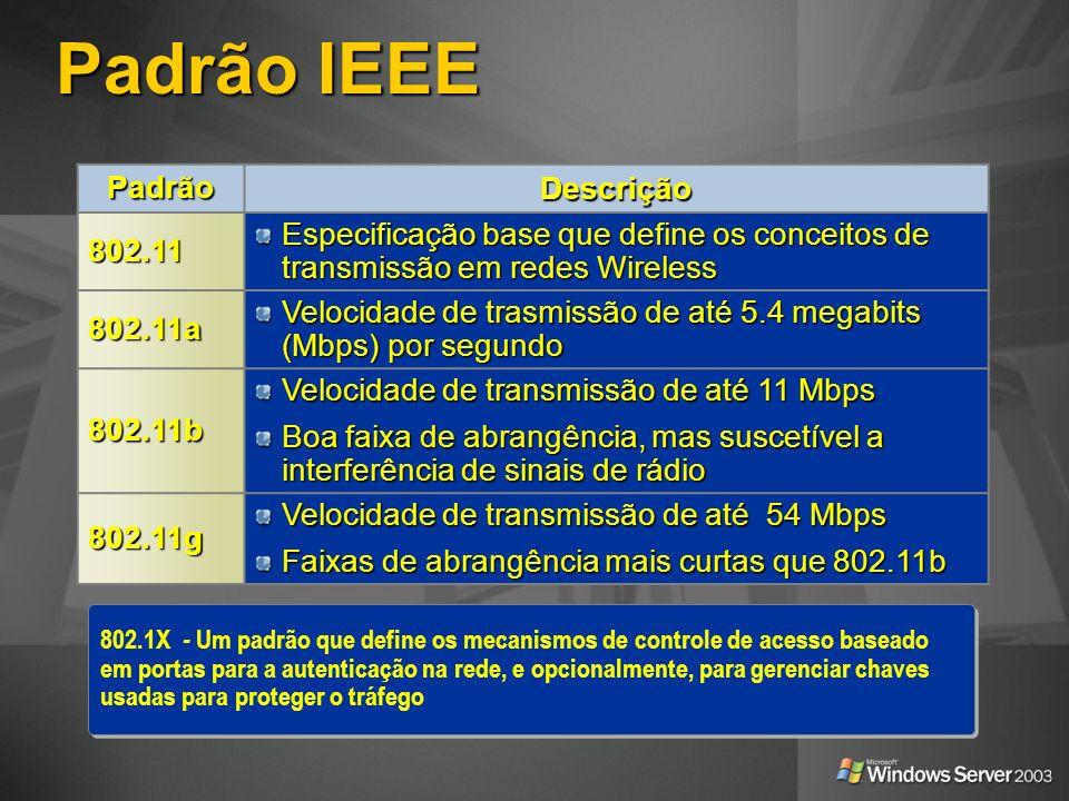 Padrão IEEE PadrãoDescrição802.11 Especificação base que define os conceitos de transmissão em redes Wireless 802.11a Velocidade de trasmissão de até