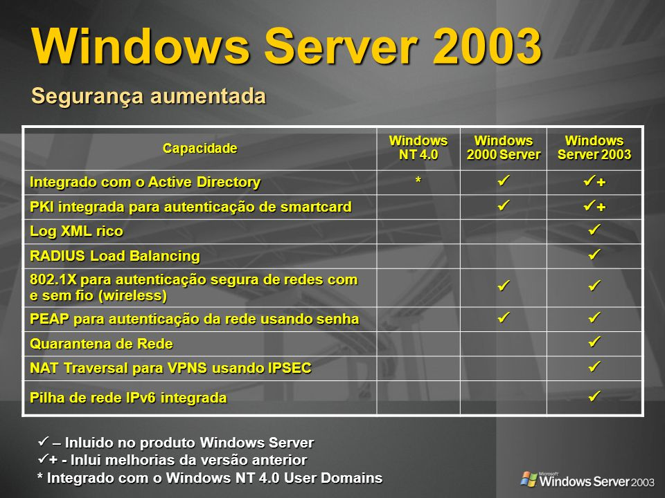 Windows Server 2003 Capacidade Windows NT 4.0 Windows 2000 Server Windows Server 2003 Integrado com o Active Directory * + PKI integrada para autentic
