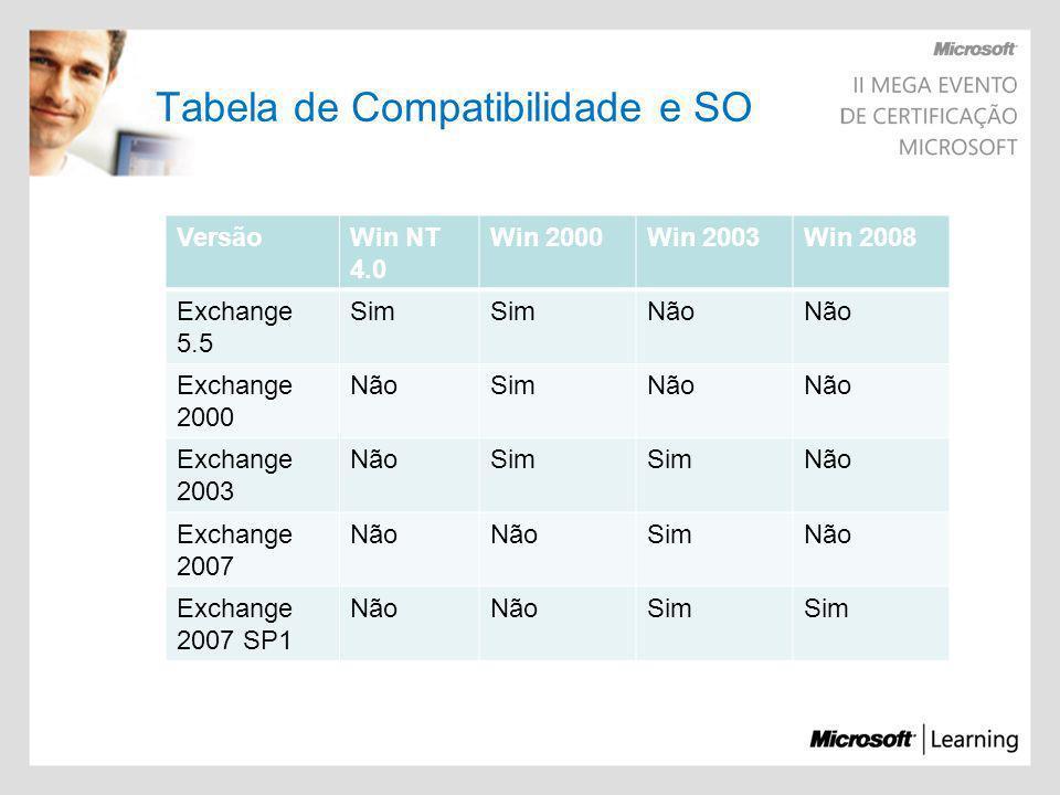 Tabela de Compatibilidade e SO VersãoWin NT 4.0 Win 2000Win 2003Win 2008 Exchange 5.5 Sim Não Exchange 2000 NãoSimNão Exchange 2003 NãoSim Não Exchang