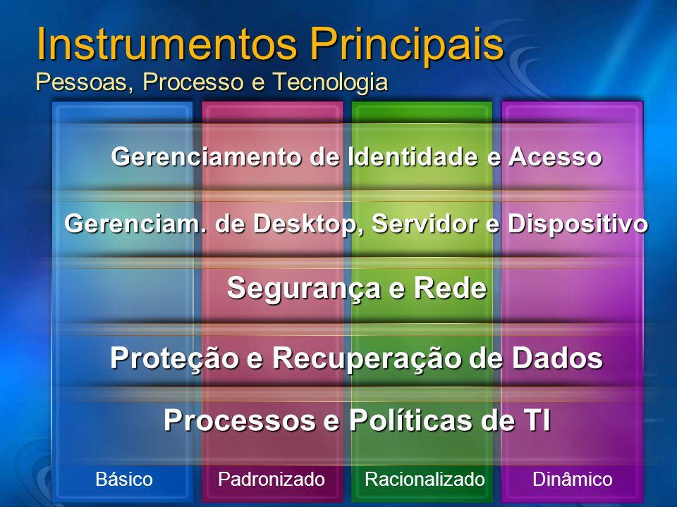 Instrumentos Principais Pessoas, Processo e Tecnologia Gerenciam. de Desktop, Servidor e Dispositivo Segurança e Rede Gerenciamento de Identidade e Ac