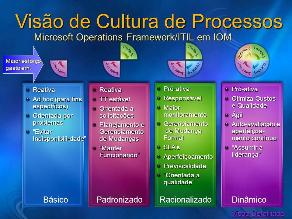 Visão Detalhada Visão Detalhada Visão de Cultura de Processos Microsoft Operations Framework/ITIL em IOM Microsoft Operations Framework/ITIL em IOM Re