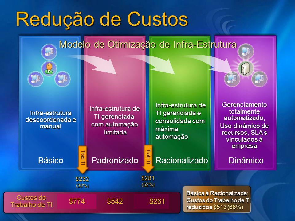 Redução de Custos Infra-estrutura descoordenada e manual Infra-estrutura de TI gerenciada com automação limitada limitada Infra-estrutura de TI gerenc