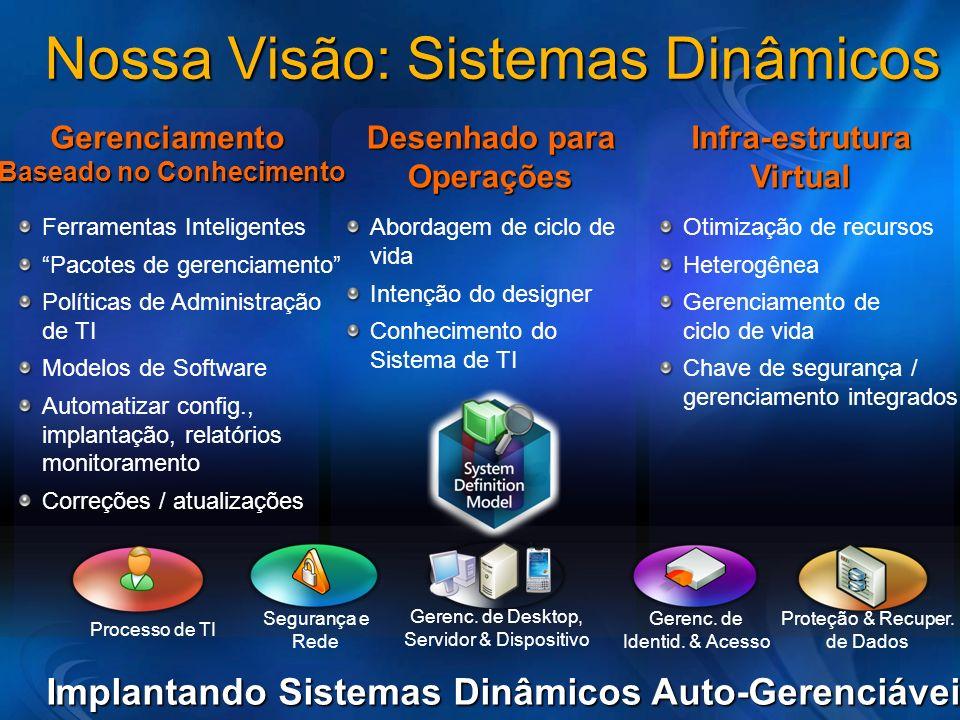 Nossa Visão: Sistemas Dinâmicos Ferramentas Inteligentes Pacotes de gerenciamento Políticas de Administração de TI Modelos de Software Automatizar con